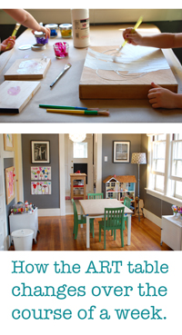 Evolution of a Child's Art Table: How the art table changes over the course of a week.
